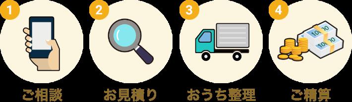 1:ご相談→2:お見積り→3:整理作業→4:ご精算