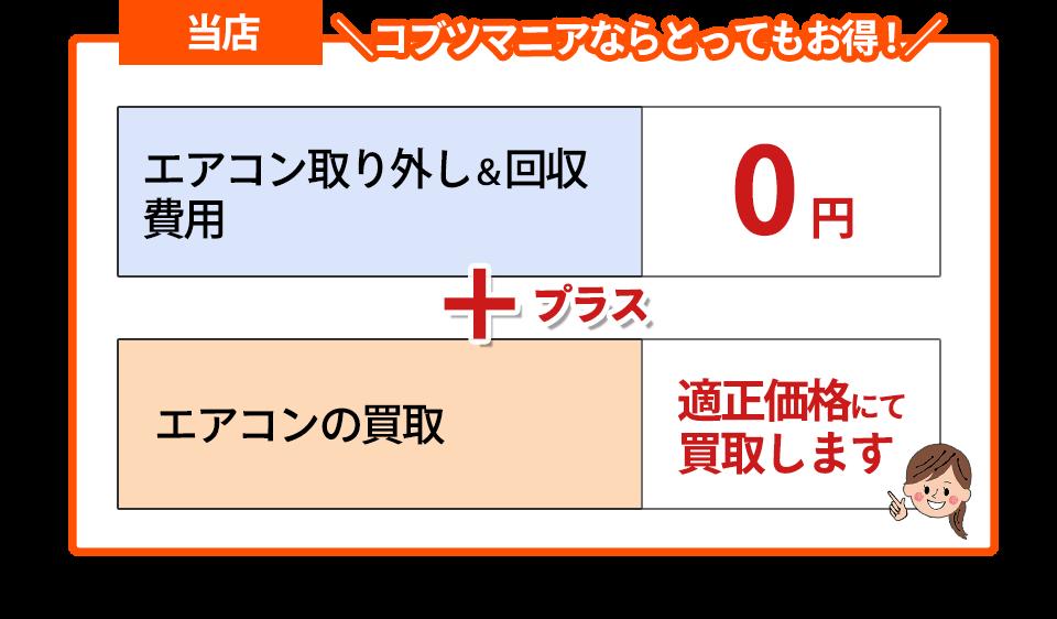 当店の場合は、エアコン取り外し&回収費用の相場が0円、しかもエアコンを適正価格にて買取します。