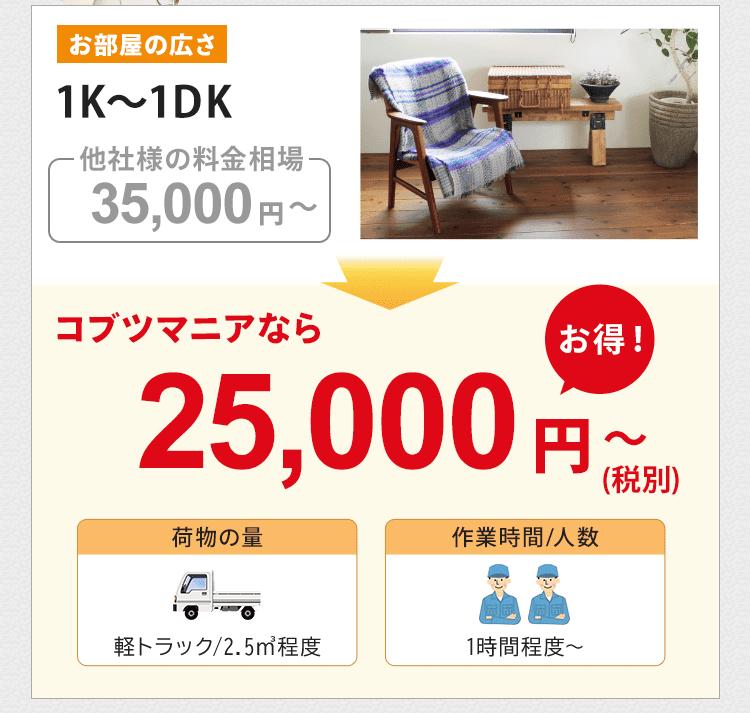 お部屋の広さ1K~1DKの他社様の料金相場は約35,000円~です。コブツマニアなら25,000円~とお得です。荷物の量は軽トラック2.5㎡程度です。作業人数は2名で、作業時間は1時間~が目安です。