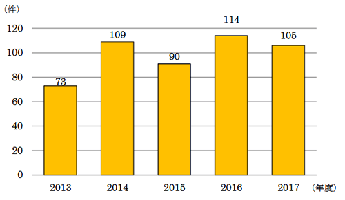 PIO-NETにおける「遺品整理サービス」に関する相談件数の推移